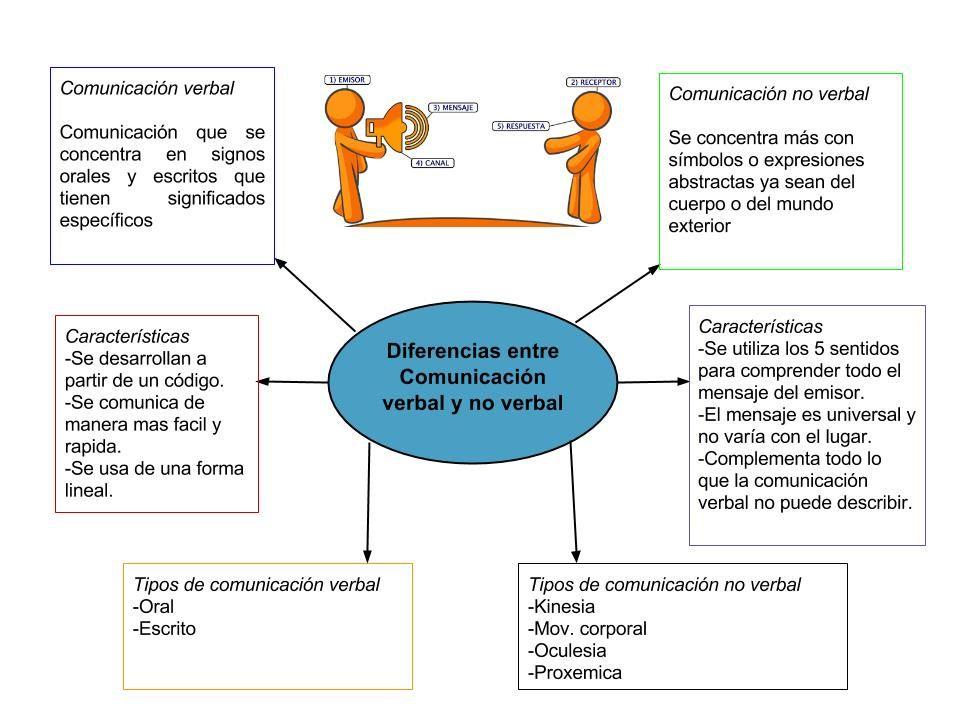 Tipos De Comunicación Verbal Y No Verbal Map