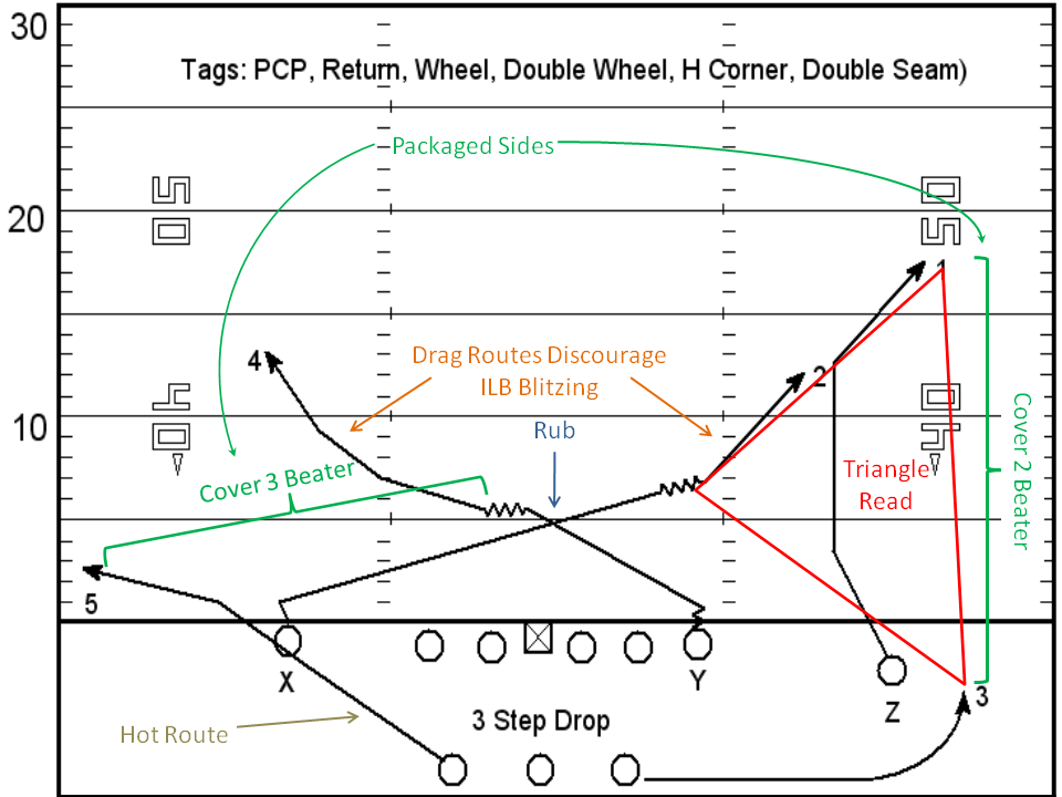 Triangle Passing Route Combinations Google Search Football