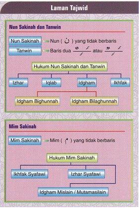 Hukum Nun Mati Dan Mim Mati : hukum, Islamic, Tajweed, Teaching, Materials