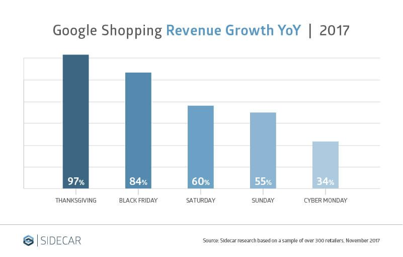 6 Trends That Show The Thanksgiving Tables Have Turned In Google Shopping Google Shopping Thanksgiving Table Revenue Growth