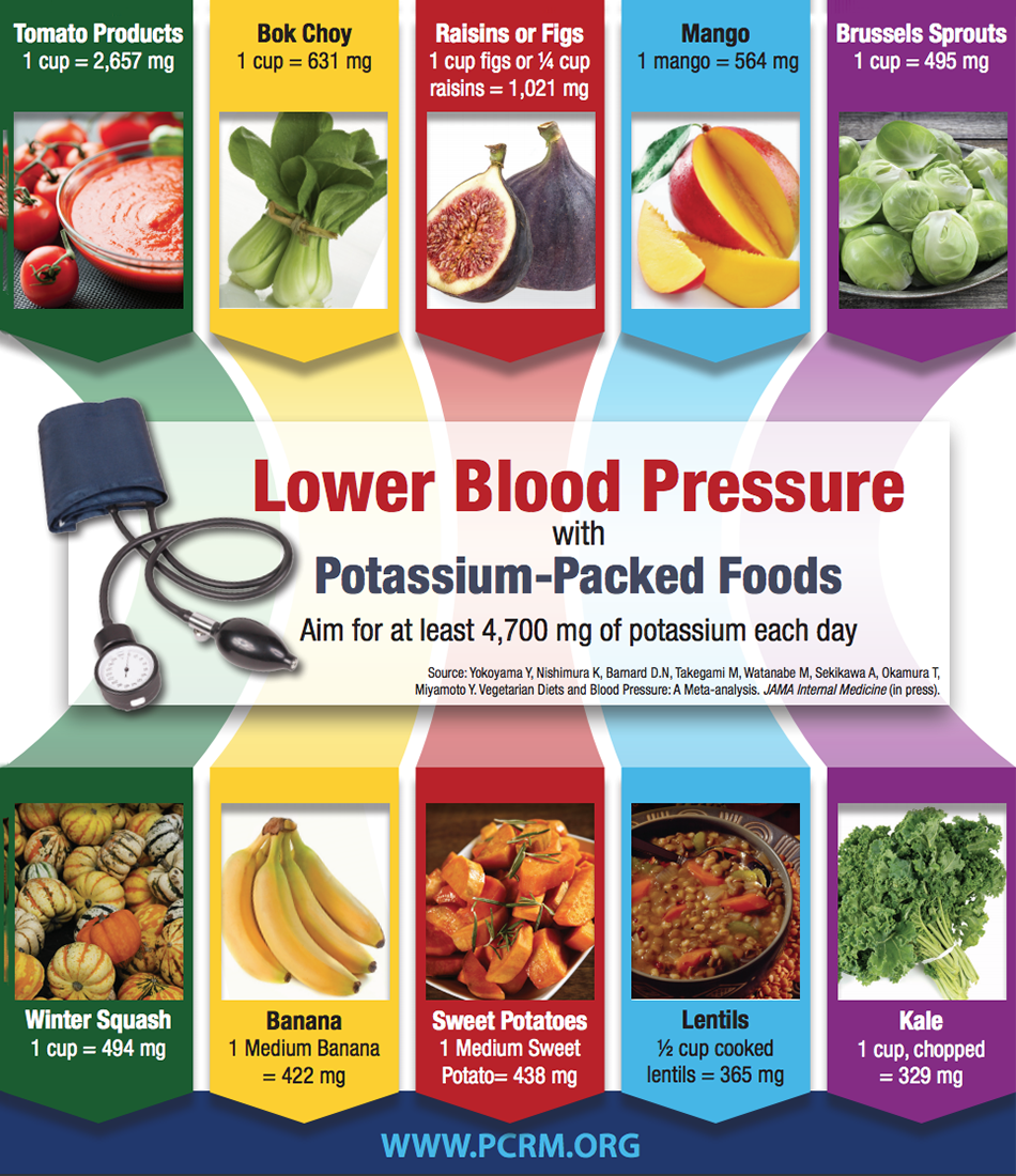 high blood pressure | blood pressure chart | pinterest | blood