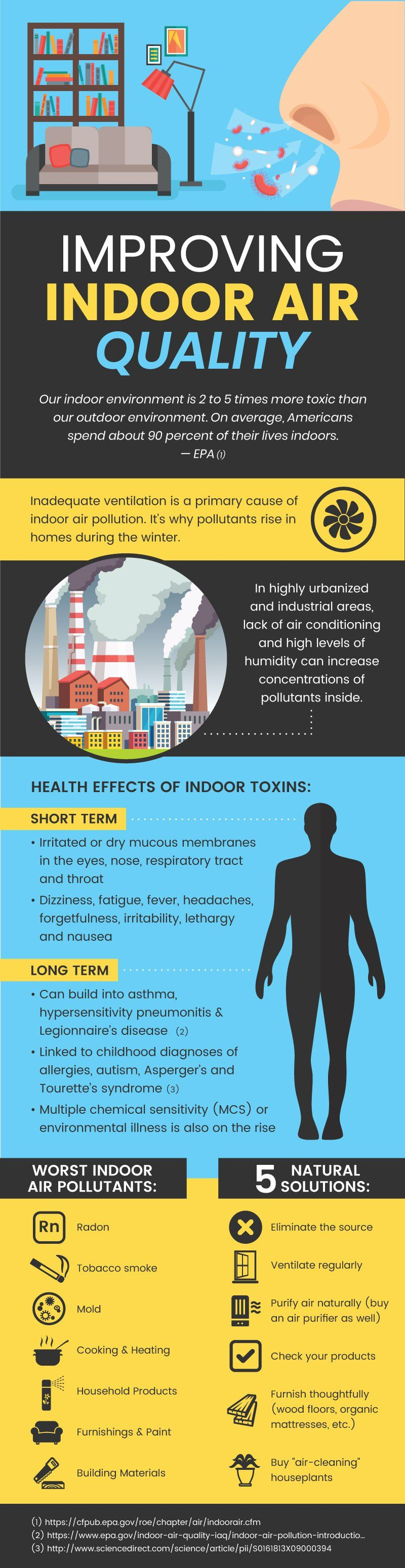The Indoor Air Quality Epidemic And 6 Natural Solutions Dr Axe Improve Indoor Air Quality Indoor Air Quality Indoor Air Pollution