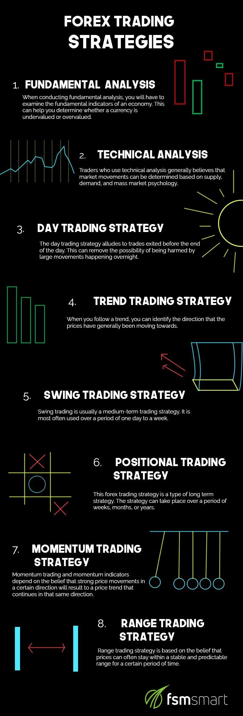 Teknik Trading Simpel, Cukup 30 Menit Per Hari - Artikel Forex