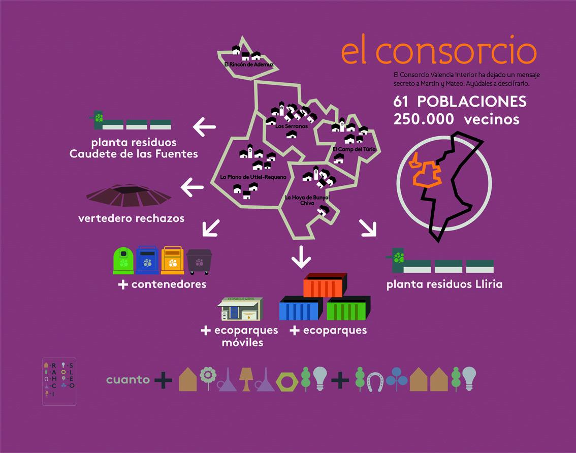 La Planta de Tratamiento de Residuos de Llíria es la instalación fundamental del Consorcio Valencia Interior. En este panel podrás descubrir un mensaje secreto que nos interesa a todos.