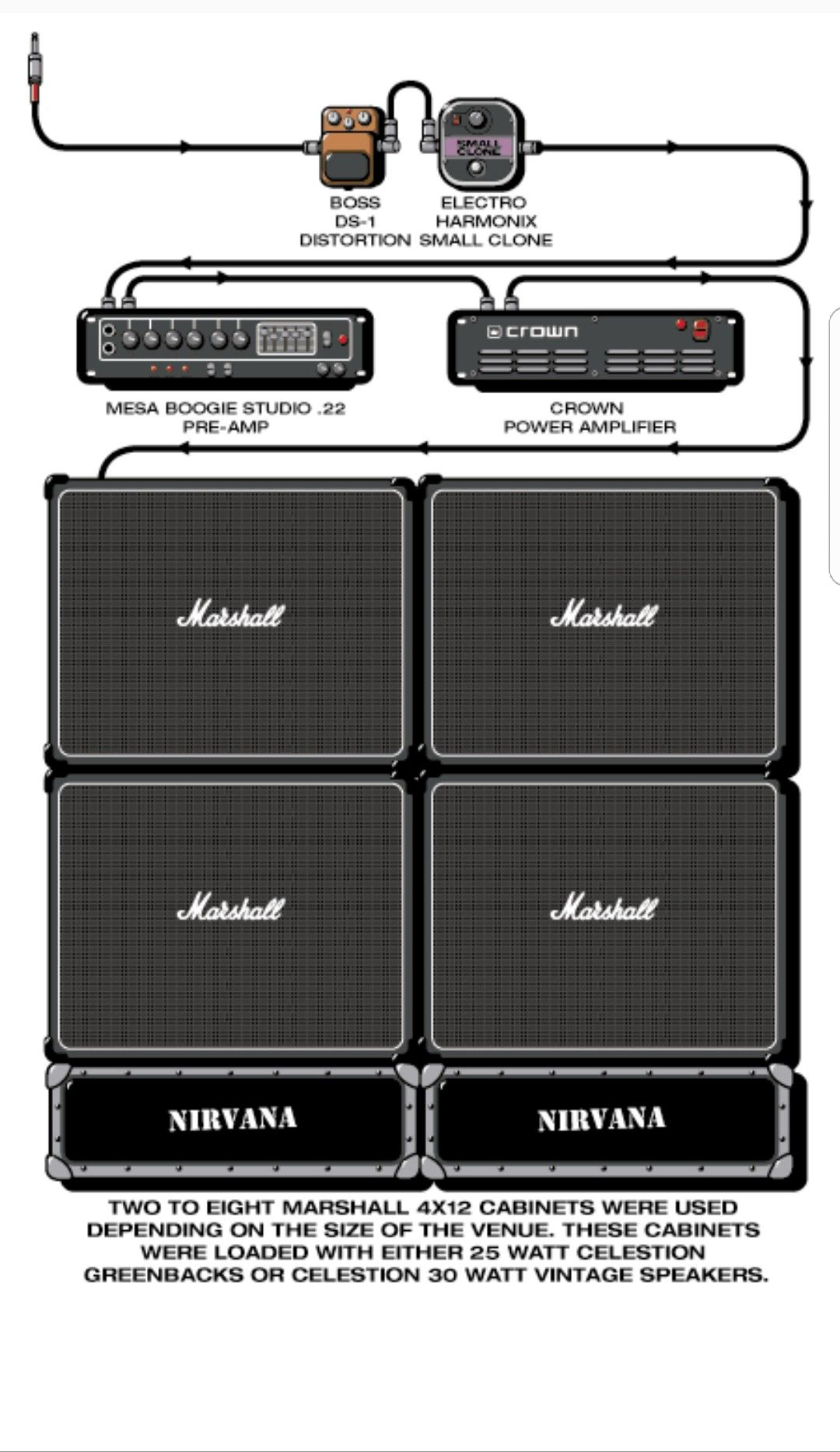 kurt cobain guitar rig circa 1991 punk rock forever in 2019 guitar rig guitar music. Black Bedroom Furniture Sets. Home Design Ideas