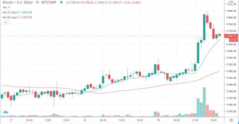 Market Wrap Bitcoin Bounces To 11 8k Over 10k Btc Locked In Harvest Finance