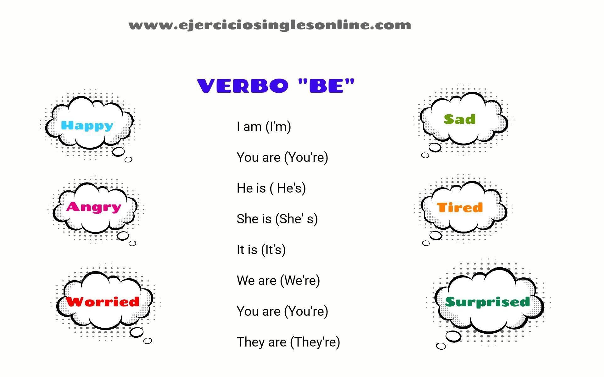 Estructura Verbo To Be