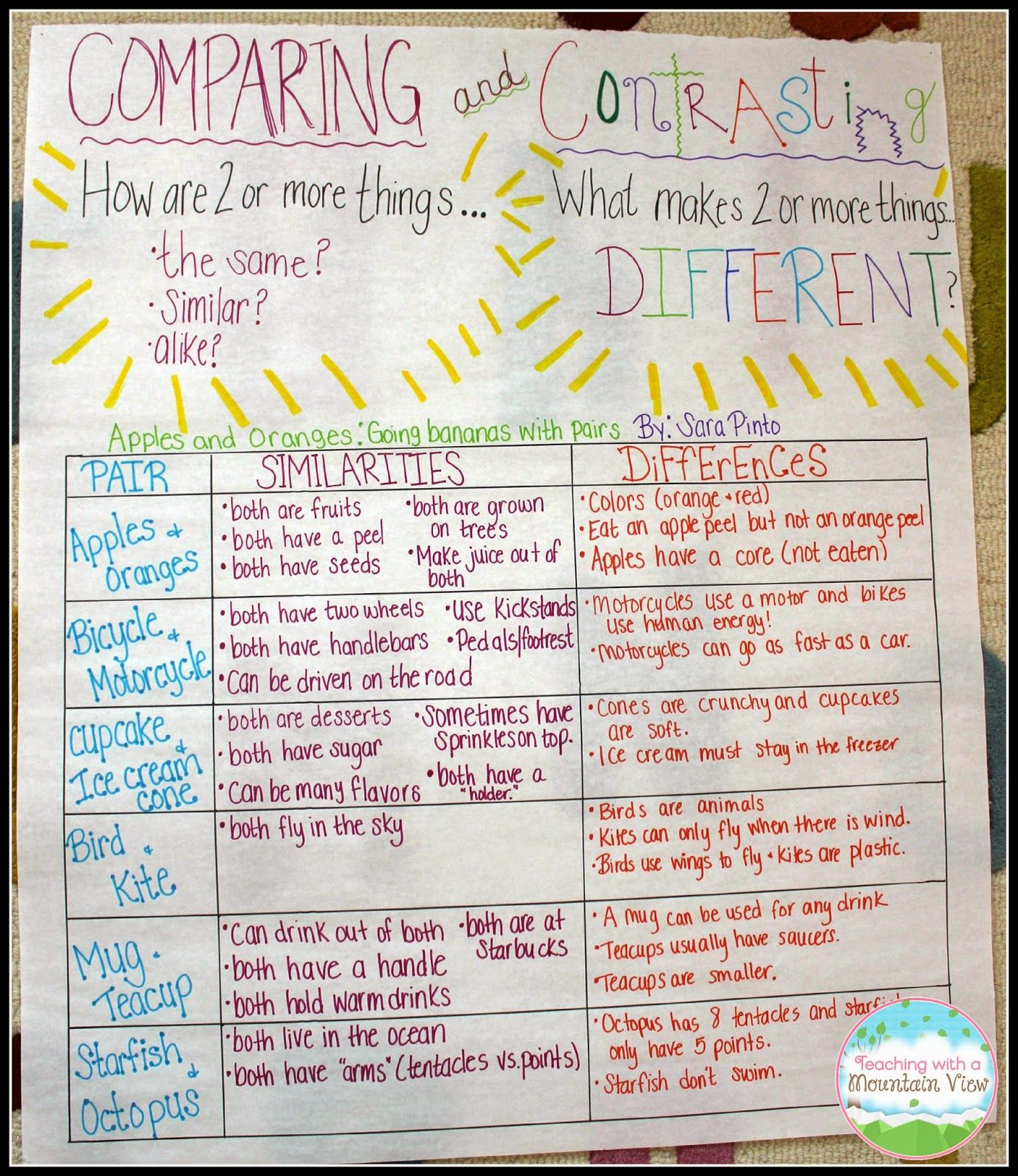 Teaching Children to Compare & Contrast