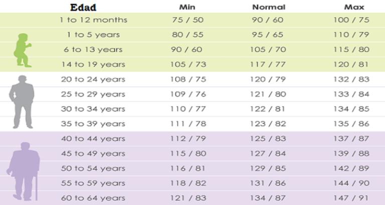 Presión arterial 135 sobre 81