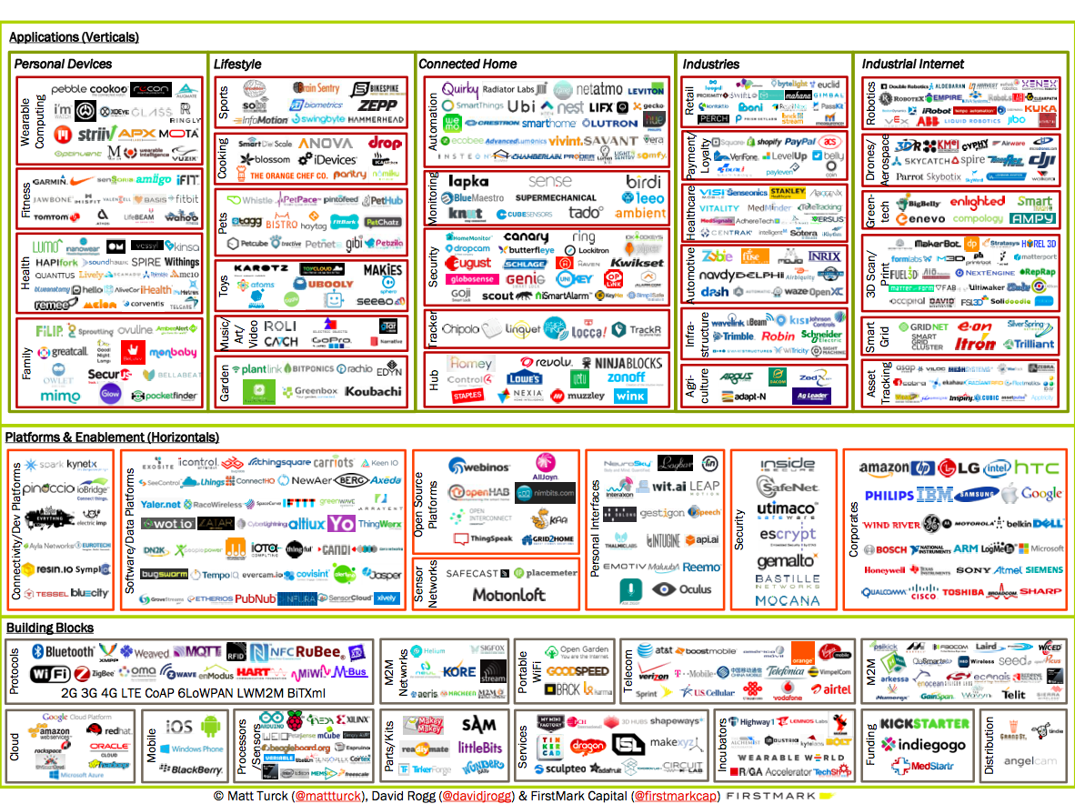 """#IoT Click on """"enlarge image"""" of this #infographic when you go to the #TechCrunch landing page, and you can see what is on this infographic better."""
