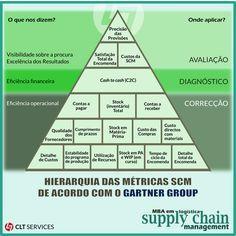 Logística e Supply Chain Management - CLT Services