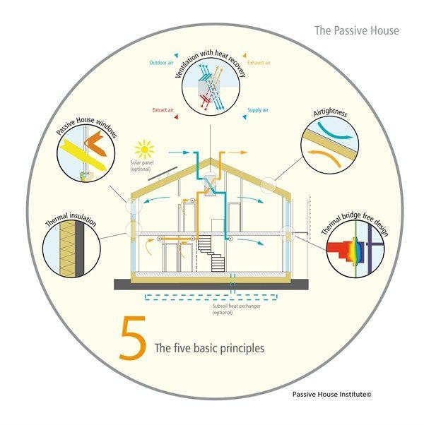 passive house institute diagram passivhaus net zero. Black Bedroom Furniture Sets. Home Design Ideas
