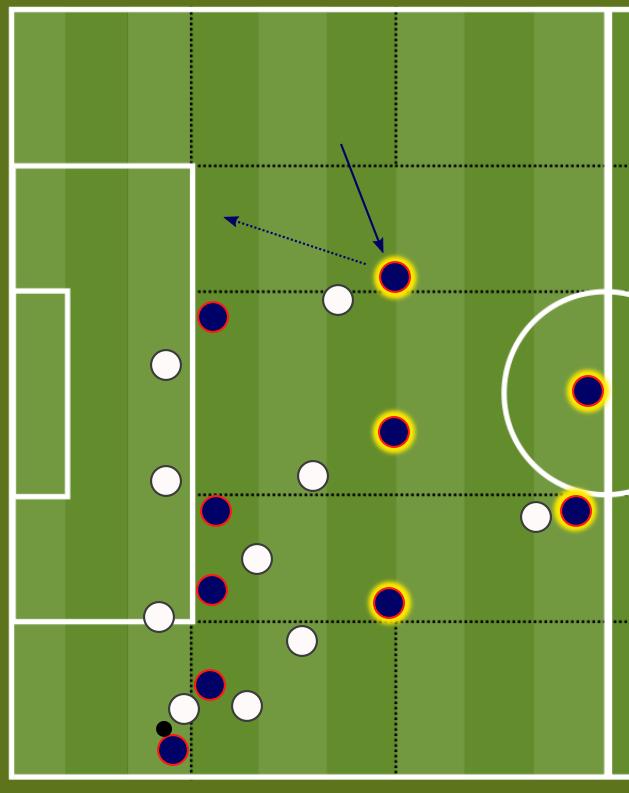 Die Konterabsicherung Von Psg Fussball Taktik Viererkette Fussballtraining