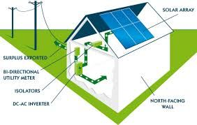 Best Price Solar Panel supplier provide highly efficient components