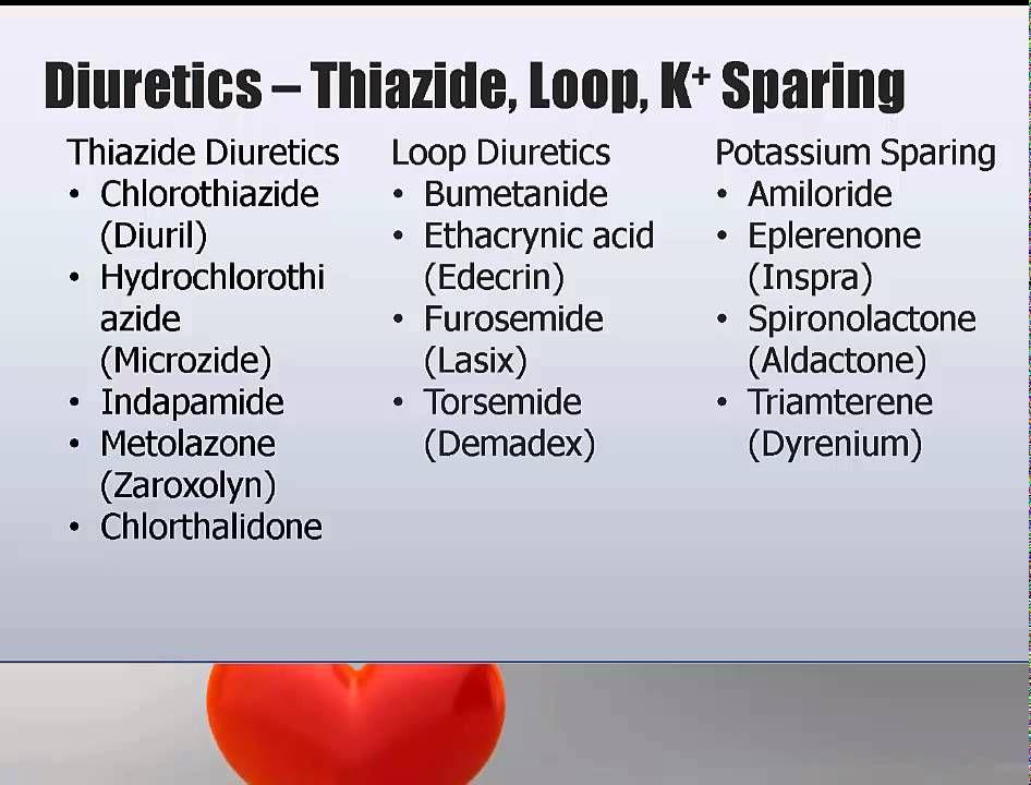 Diuretic Types Examples Nursing School Pinterest Diuretic