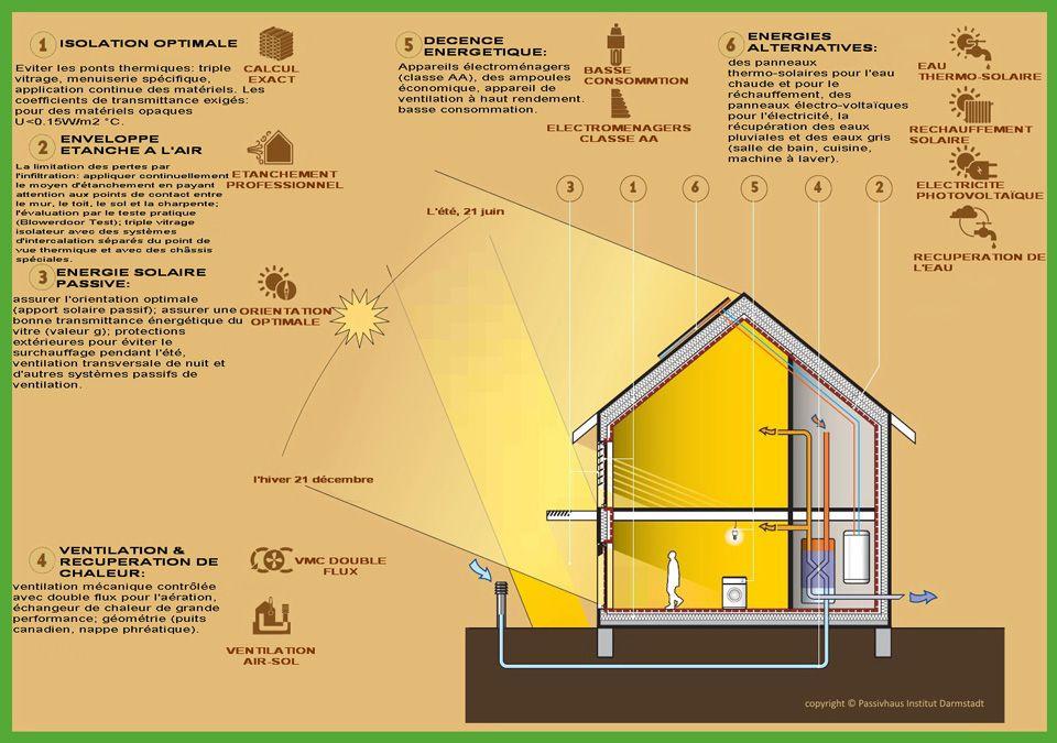maison bioclimatique Bioclimatique ou passive ? Quelle différence - comment calculer surface habitable d une maison