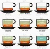 A cornucopia of coffee drinks! agentcaffeine.com