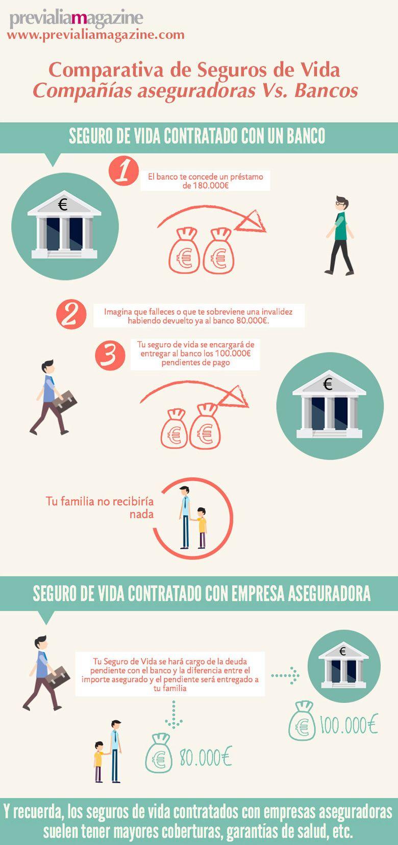 Compañías aseguradoras Vs. Bancos en el Ring! Infografía comparativa de seguros de vida | Seguro de vida. Vida. Seguro