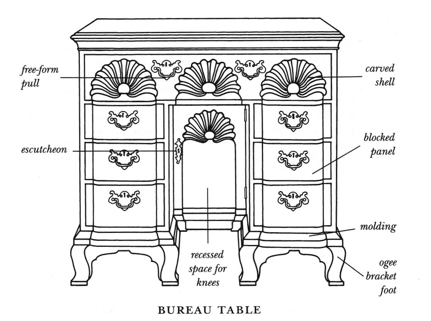 Diagram Of A Bureau Table