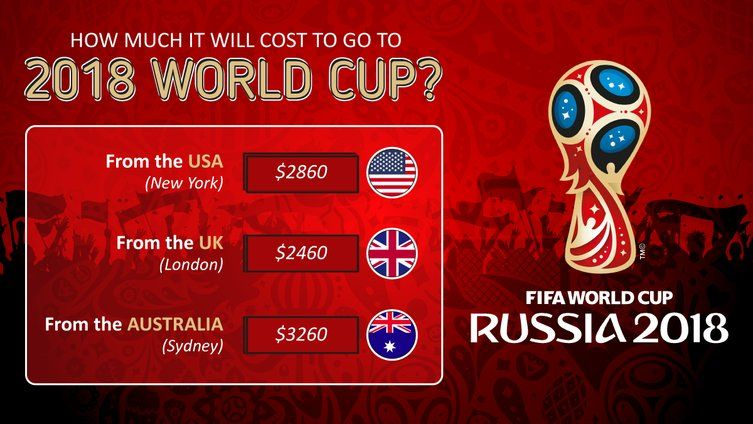 Cost Of Traveling To The 2018 World Cup From The Us Uk And Australia Fifa 2018worldcup Worldcup2018 Worldcup Soccer Foo World Cup World Cup 2022 World