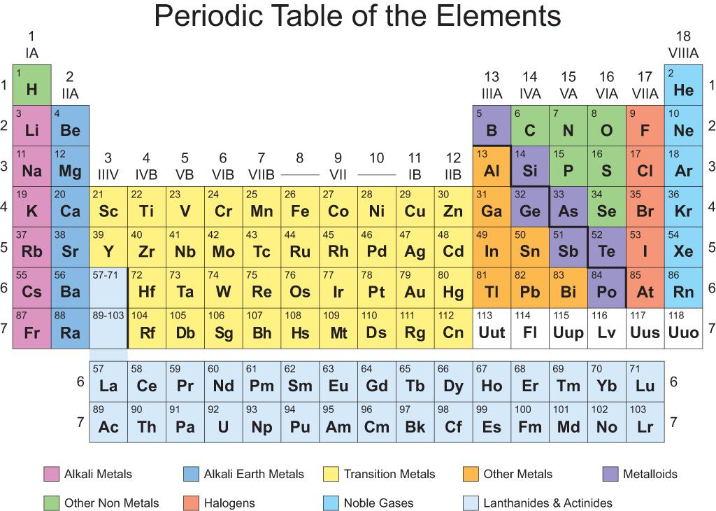 The Periodic Table With Color Coded Groups Cool Stuff