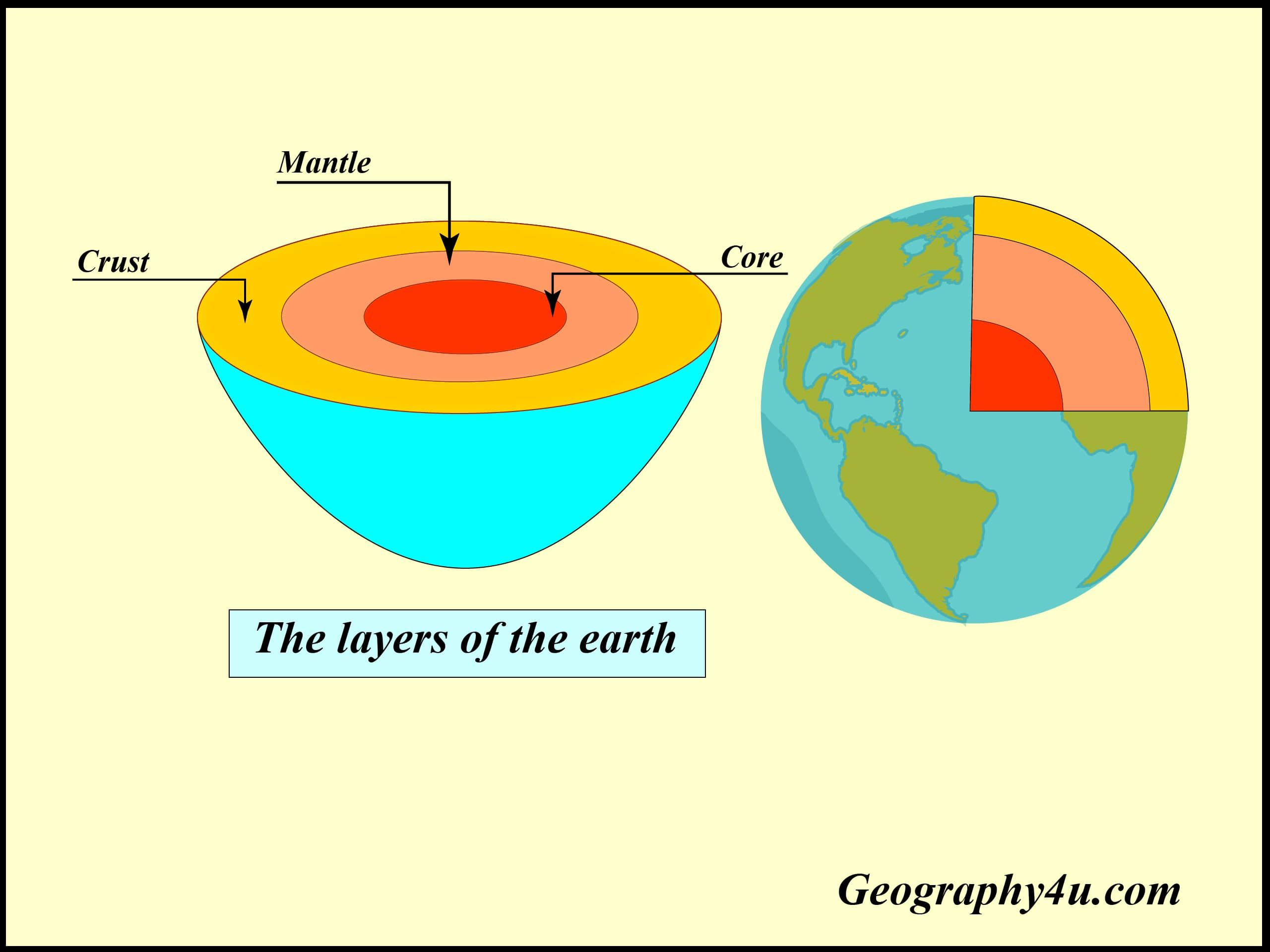 Earth S Interior Layers Of The Earth In 2020 Earth Weather And Climate Physical Condition