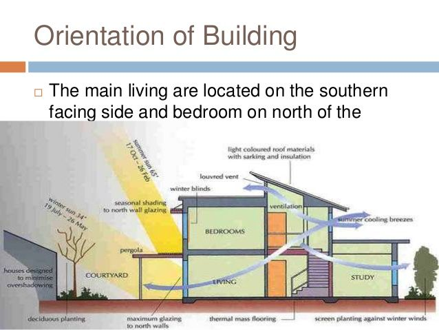 Building Orientation In Hot And Dry Areas Is Of The Highest Importance Top Inspirations House Archtecture Energy Efficient Homes Solar Architecture