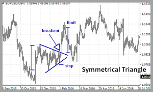 Pin On Triangle Pattern Trading