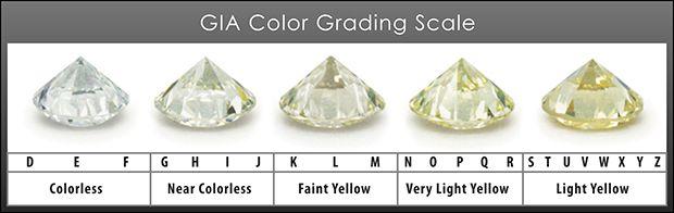 Unique Diamond Color Grade Chart