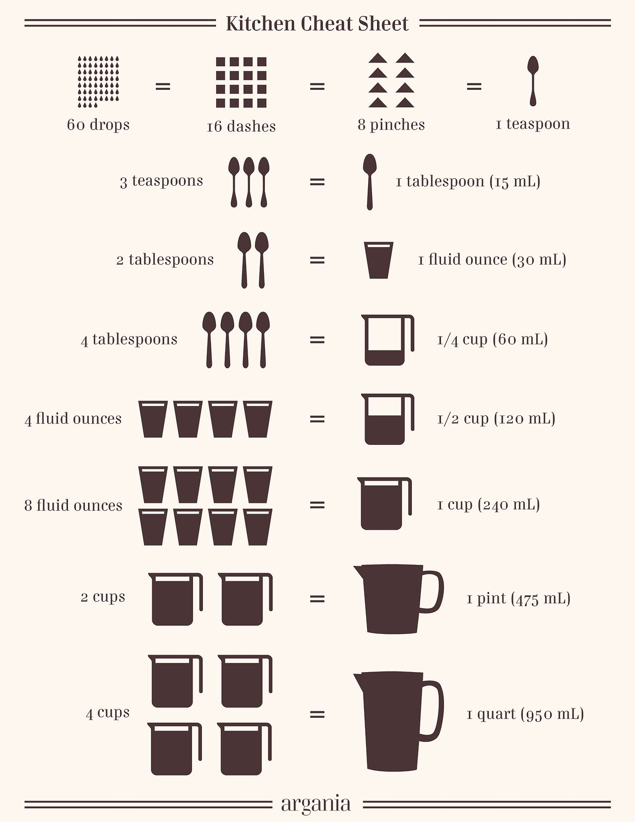 A simple kitchen cheat sheet for when you forget just how for 8 tablespoons to cups