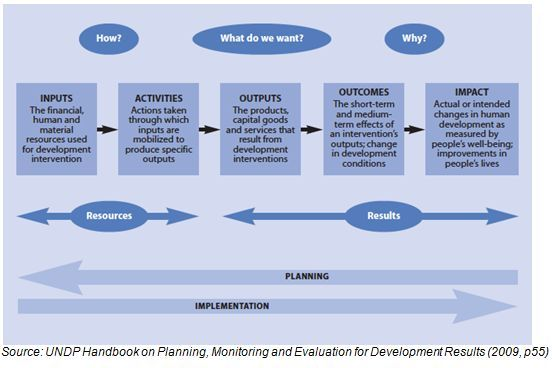 Monitoring and Evaluation Frameworks (3 parts) Toolbox - Sample Evaluation Plan