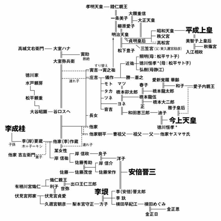 李家はユダヤ人であり その一部が秦氏となって日本にやってきた
