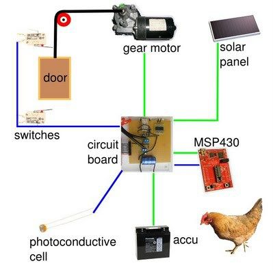 A Solar Powered Automatic Chicken Coop Automatic Chicken Coop Door Chicken Coop Urban Chicken Farming
