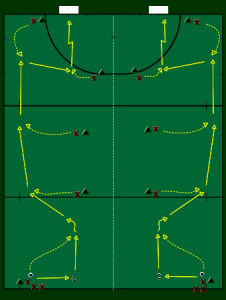 Pass Into Space Flow Drill Field Hockey Hockey Drills Field Hockey Drills