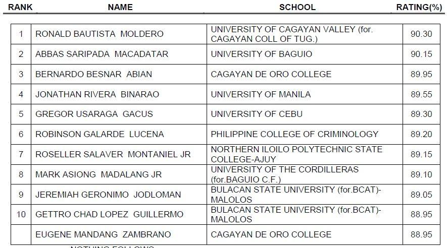 909ccecfa4 2 Cagayan de Oro College students top the Criminology Board Exam   Campus  Talks • Cagayan
