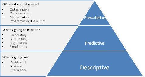 Analytics Triangle Jpg 477 256 Descriptive Predictions Data Science