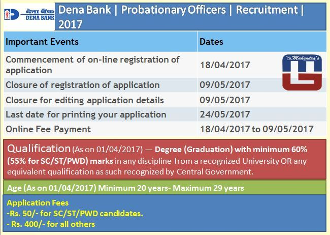Dena Bank Probationary Officers Recruitment 2017 Government Jobs Recruitment Last Date