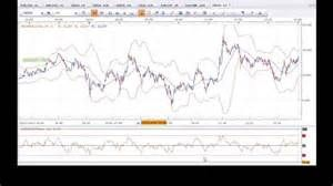 The 5 Minute Rule For Dax Trading Strategy Trading Strategies
