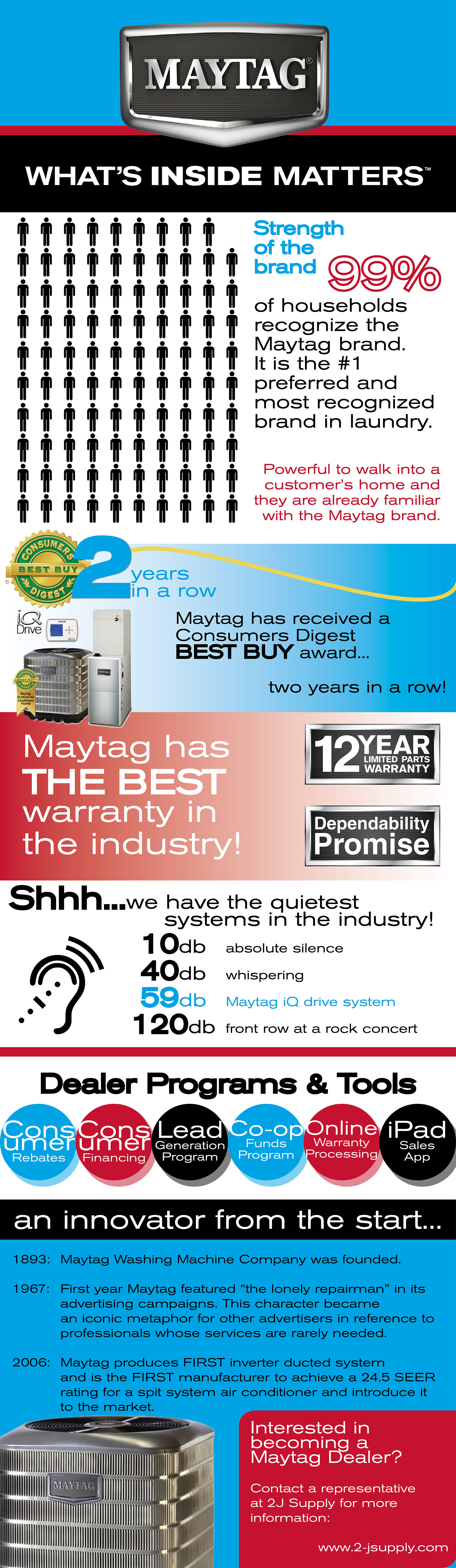 Check Out This Infographic For The Maytag Hvac Brand With Images