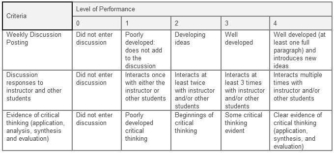 Speaking Listening Participation Grading Rubric  Google Search