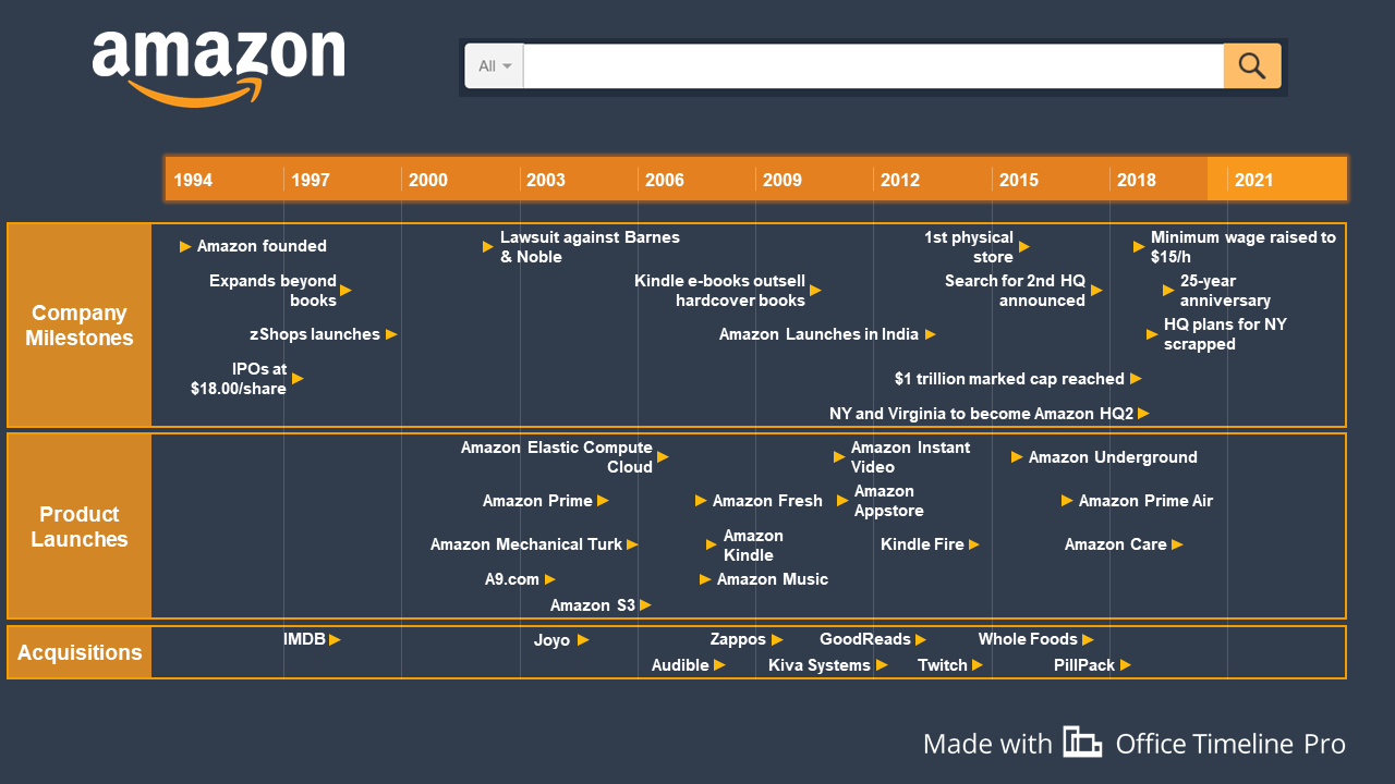 Amazon History Timeline in 2020 History timeline