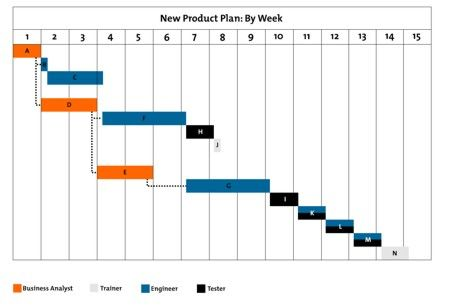 Gantt Charts Are A Popular Project Management Tool For