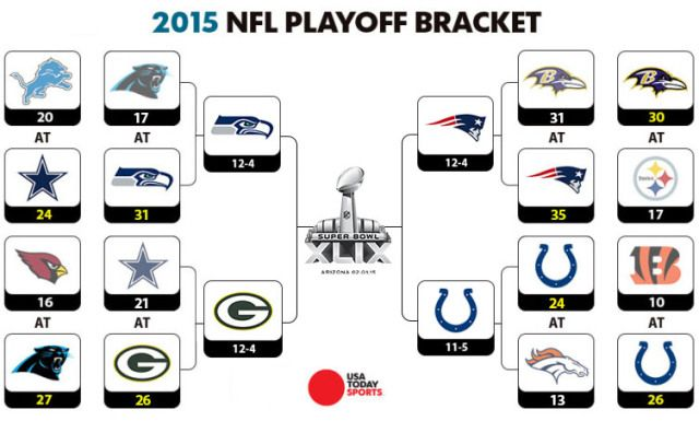 Updated The Nfl Playoffs As Of 1 15 2015 Who Will Win The Superbowl Seahawks Packers Patriots Colts Nfl Playoffs Nfl