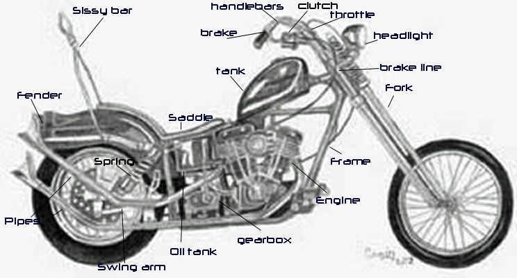 470485492297826019 additionally Terminator Mini Chopper further Simple Engine Diagram With Labels furthermore Motos together with Perbedaan Honda Cb Dengan Honda Cg. on mini harley davidson motorcycles