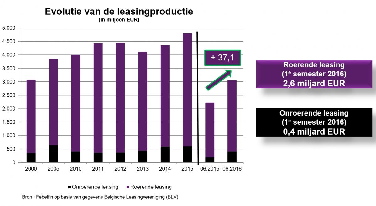 [Leasingmarkt boomt in eerste semester 2016] | [Febelfin]