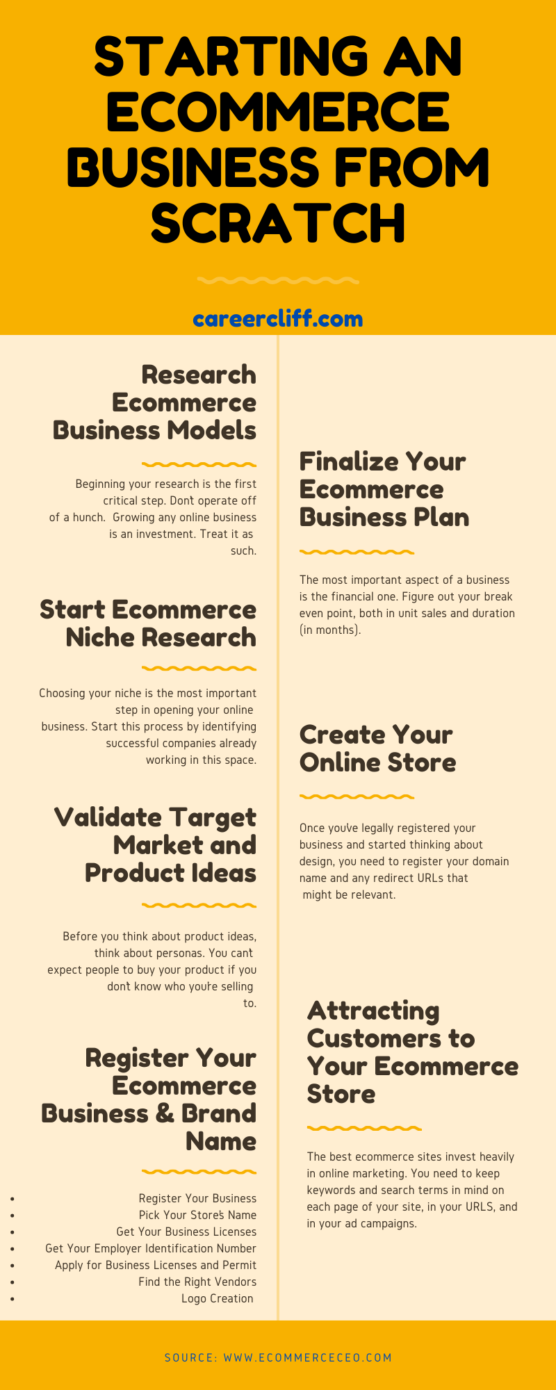 starting an ecommerce business from scratch starting an ecommerce business from scratch build a shopify dropshipping business from scratch build a shopify print on demand business from scratch build online store from scratch starting a ecommerce website from scratch creating an online store from scratch build an ecommerce site from scratch