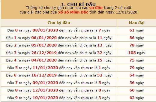 chu kỳ đầu xsmb 14-01-2020