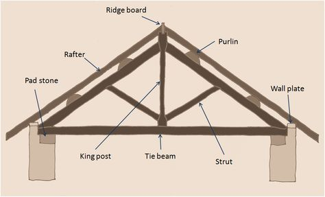 A Traditional King Post Roof Truss This Is The Configuration That We Have In Our Property There Are Three In Roof Trusses Roof Truss Design Plates On Wall