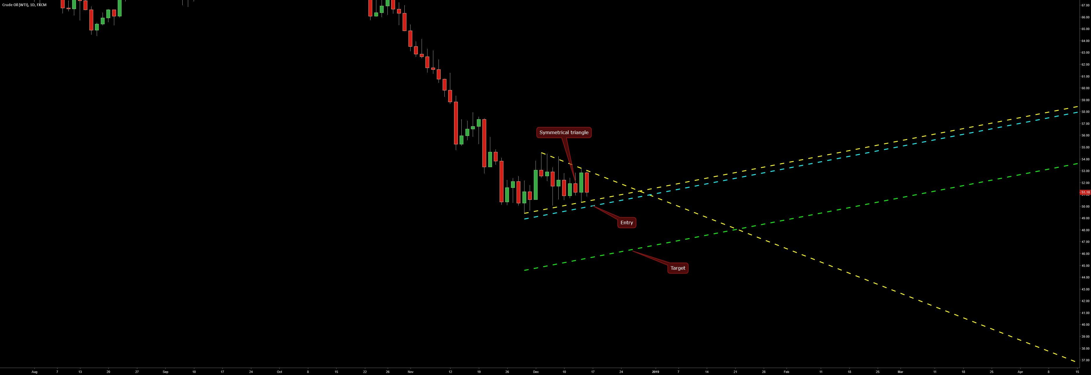 Symmetrical Triangle On Wti Oil D1 Forex