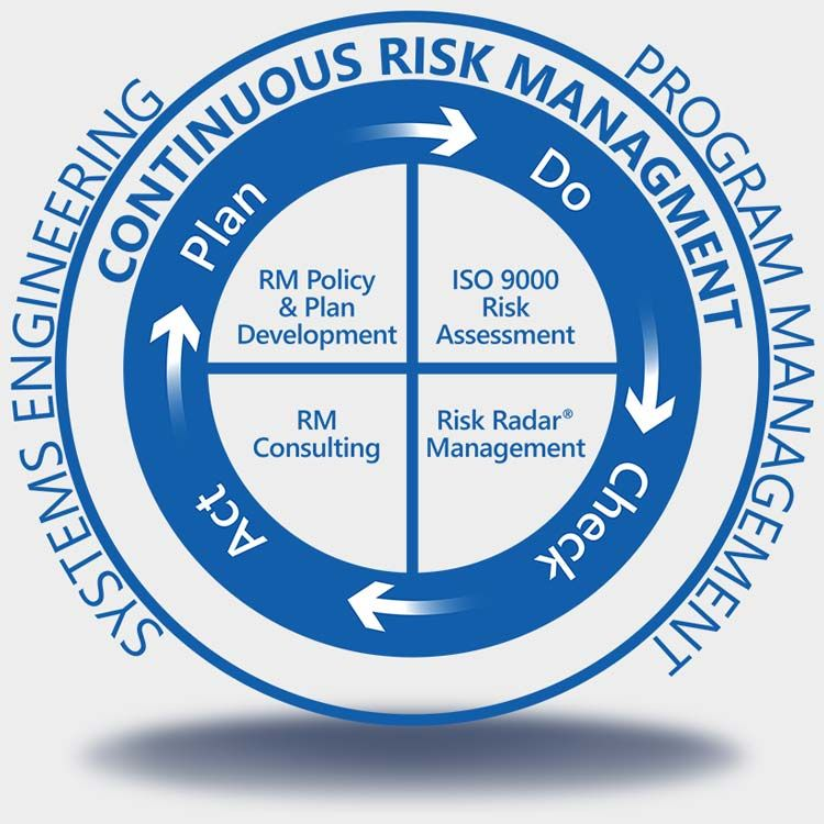 Risk Management Diagram  Managing Quality    Risk